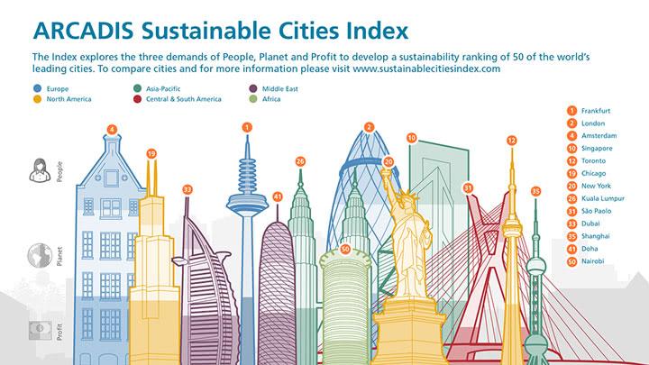 Arcadis releases sustainable cities index callisonrtkl for Arcadis design and consultancy